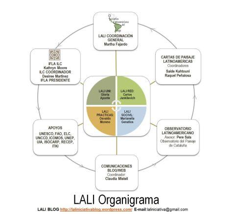 LALI ORGANIGRAMA 2013